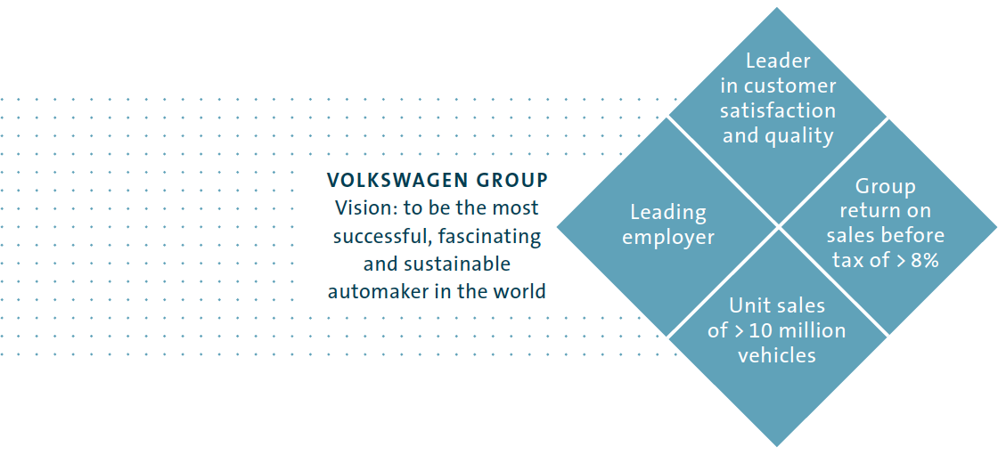 Goals and Strategies - Volkswagen Group Annual Report 2014