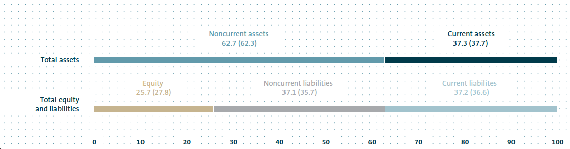 Consolidated balance sheet structure 2014 (bar chart)