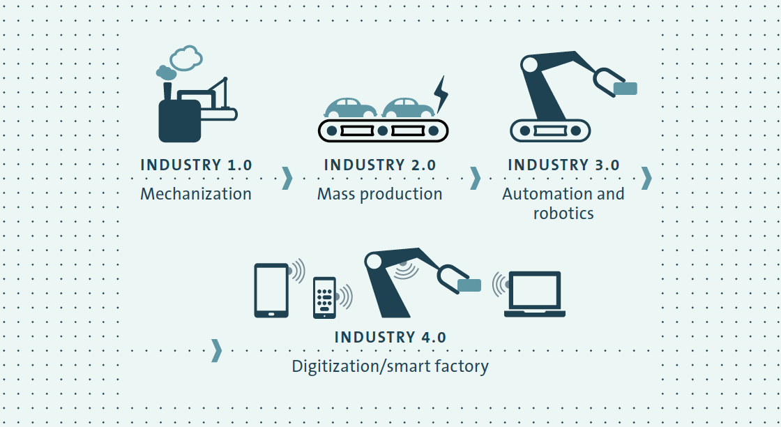 The changing face of industry (graphic)