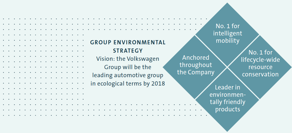 Group environmental strategy (graphic)