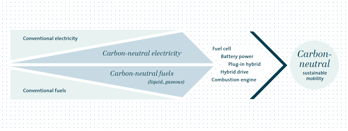 The road to carbon-neutral mobility (graphic)